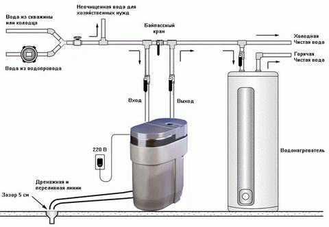 Другие системы очистки воды.