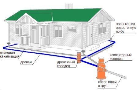 Система сброса воды.  Дренаж.  Рельеф местности, где устанавливается ливневка и множество других параметров.